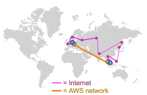 Amazon connection versus Internet connection