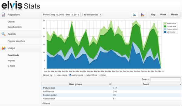 Elvis stats per user group