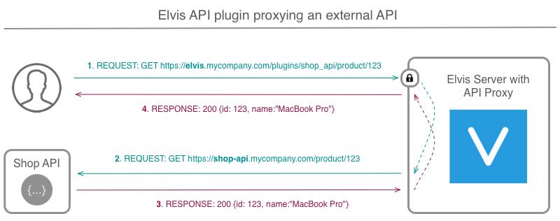 API plug-in example