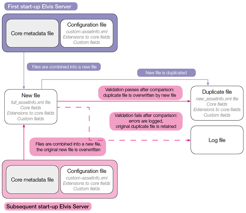 The startup process for metadata