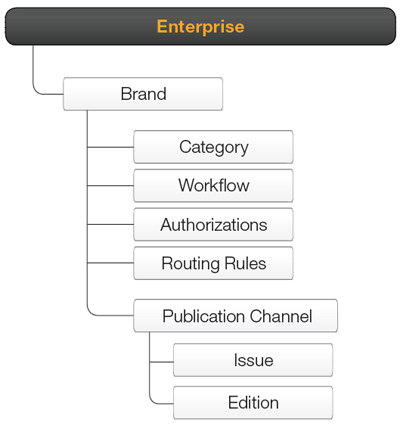The Enterprise structure