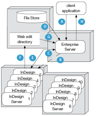 Enterprise Server setup with multiple instances of InDesign Server
