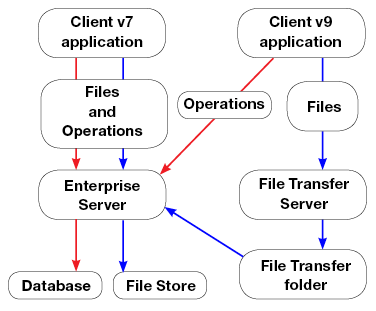Enterprise Server file transfer workflow overview