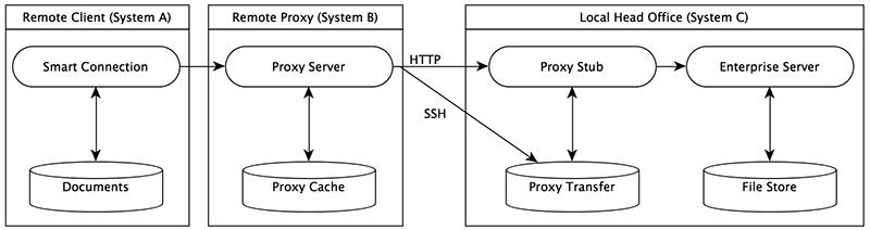A diagram of ProxyForSC