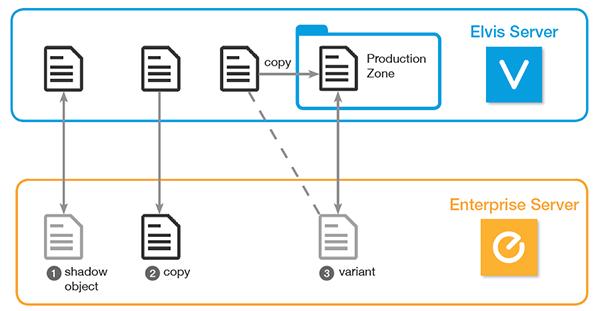 Ways of using Elvis files in Enterprise