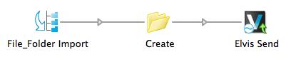 Send configurator to create an asset