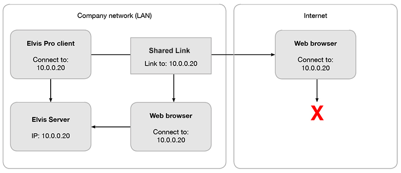 Diagram for a Web browser that cannot connect