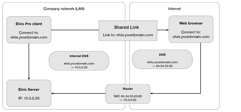 Diagram for a Web browser that can connect