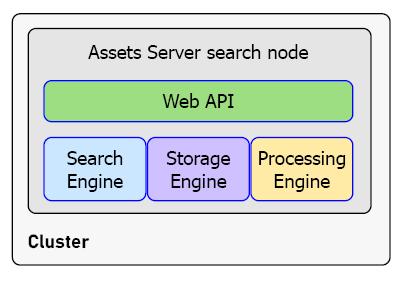 A single-server setup