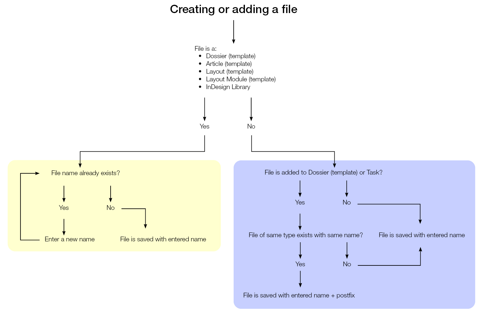 How duplicate file names are handled