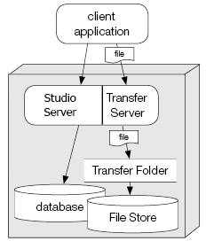 Studio Server simple setup