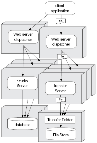 Server setup with a spread load