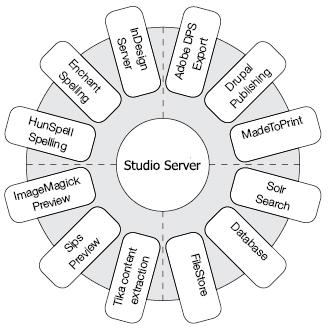 Studio Server 3rd-party integration