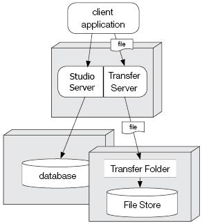 Studio Server split setup