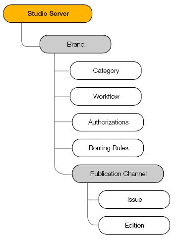 The Studio Server structure