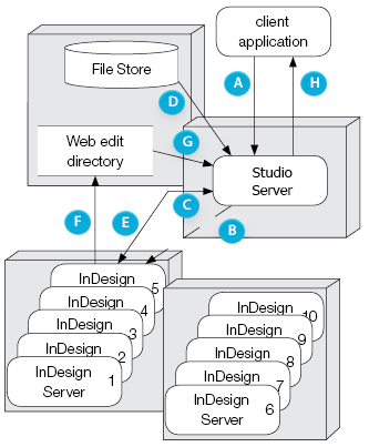 Studio  Server setup with multiple instances of InDesign Server