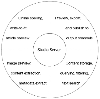 Server features categorized