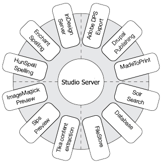 Studio Server 3rd-party integration