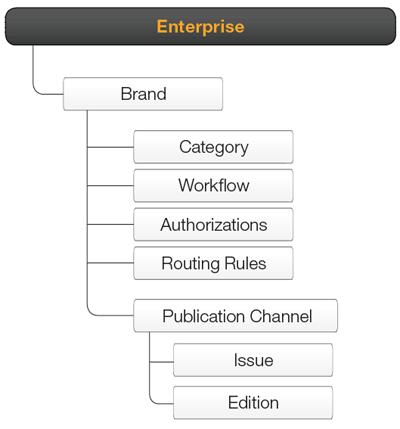 The Enterprise structure